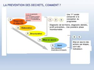 2015-conference-dechets_Diapo9-300x225